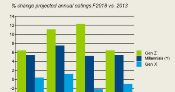Gen Z Gen X And Millenial Cooking Habits Eat Food Trends Cooking