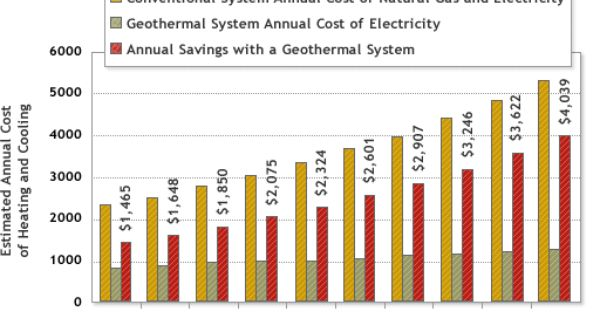 Geothermal Heating And Cooling Graphs How It Works Geothermal
