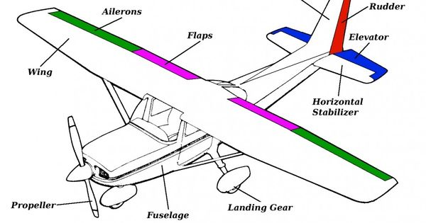 Airplane Parts and Function | General Parts of an Airplane: | Work ...