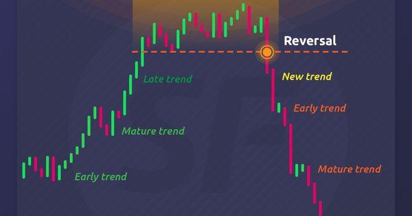 Trend Stages Reversal Tehnicheskij Analiz