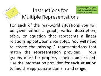 Algebra Multiple Representations Of Linear Functions Linear