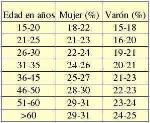 porcentaje de grasa corporal ideal en hombres