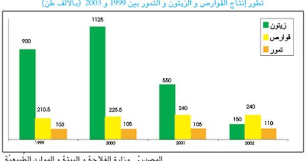 الموسوعة المدرسية الدروس الجغرافيا السنة السادسة أساسي 14 توز ع الإنتاج الفلاحي في المجال التونسي وتطو ره Bar Chart Chart