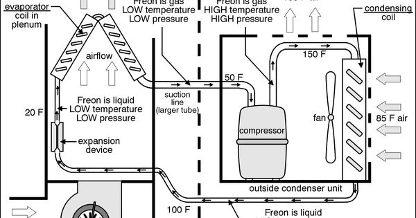 central air conditioning system diagram before you call a