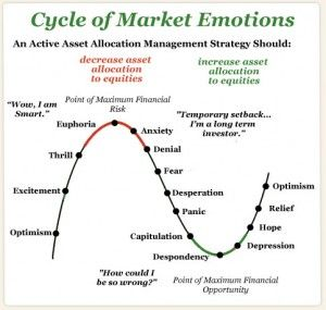 Understanding The Stock Market Trend And Where We Are In The Cycle