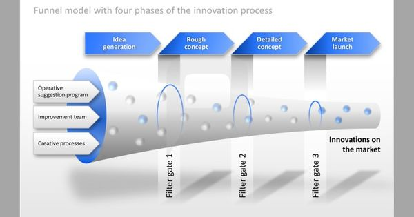 Four Basic Phases of innovative process
