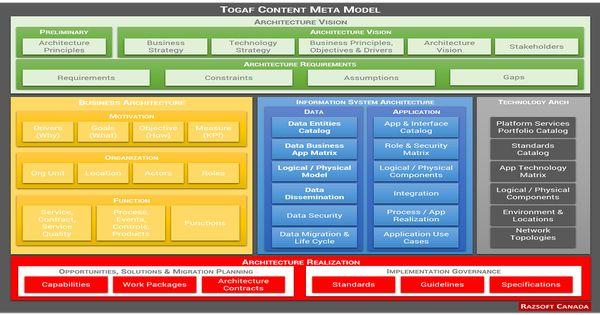 Togaf framework content metamodel enterprise for Togaf architecture vision template
