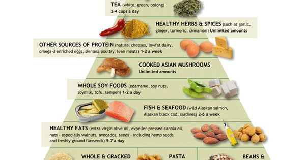 Lacto Ovo Vegetarian Meal Plan Lacto Ovo Vegetarian Food