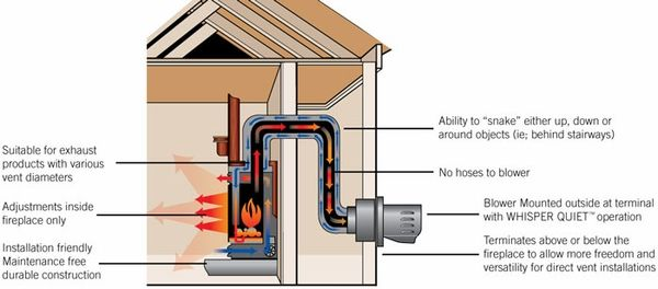 Gas Fireplace Vent Design Google Search Gas Fireplace Gas Fireplace Parts Direct Vent Gas Fireplace