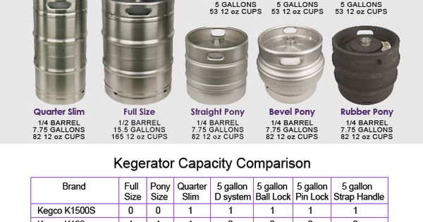 Different keg sizes | Homebrew | Pinterest | Beer