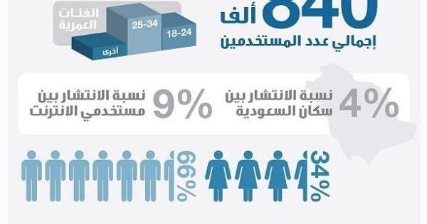 انفوغراف 4 نسبة انتشار موقع لينكد ان في السعودية Digital Marketing Digital Marketing