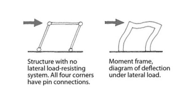Moment Resisting Frame System - Frame Design & Reviews ✓