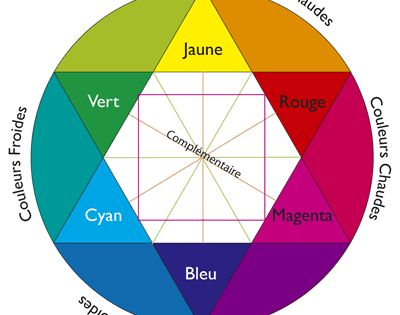 Cercle chromatique les couleurs provenant des couleurs - Roue chromatique peinture ...