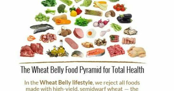 The Wheat Belly Food Pyramid for Total Health | Healthy foods ...