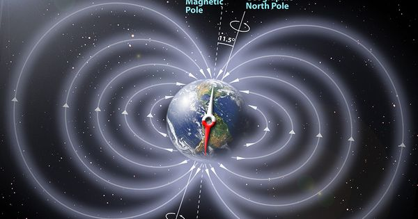 4th Grade Science - Earth's Magnetic Field | science ...