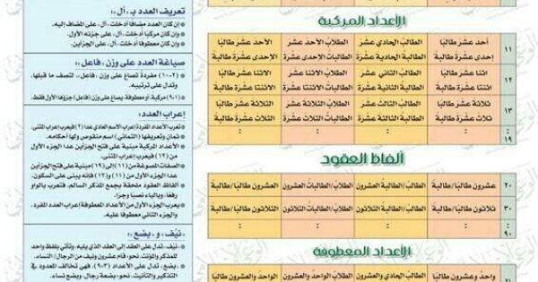 الأعداد Learn Arabic Language Learning Arabic Arabic Language