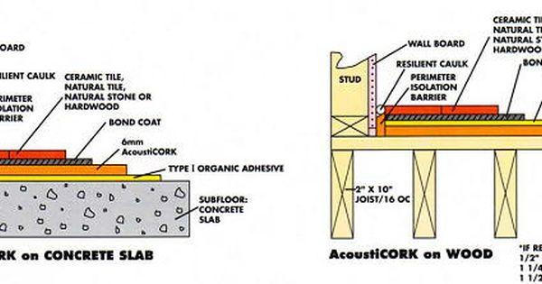 Http Www Cartwheelfactory Com Cork Underlayment Html Underlayment Natural Tile Concrete