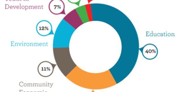 What Do Volunteers Do Peace Corps Economic Development Volunteer Work