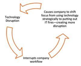Diagram Of Break Fix Model Negativity Critical Thinking Earth System Science