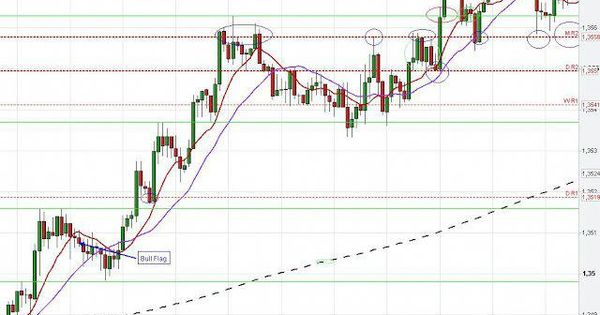 Eur Usd Chart Analysis With Pivot Points Euro Usd Intraday