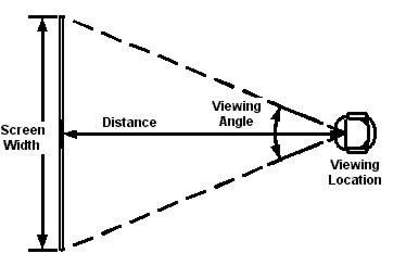 Viewing Distance Calculator For Determining Tv Size Distance