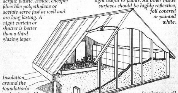 Underground Home Plans With Greenhouses likewise Lean To Greenhouse in addition 3 Bedroom Tiny House Floor Plans And Designs further 414049759464953041 as well 78883430943485721. on underground house plans with greenhouses
