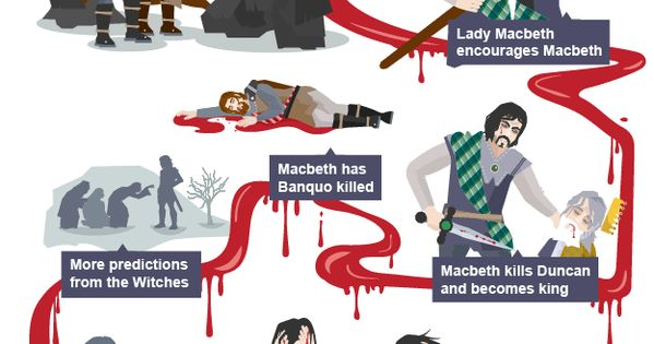macbeth is a play where events Macbeth, despite influences of the witches and lady macbeth, is responsible for his downfallin shakespeare's play macbeth, macbeth is a tragic hero who destroys himself by his own wicked and selfish ambitions.