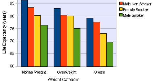 Life Expectancy And Obesity Graph Obesity Life Expectancy Life