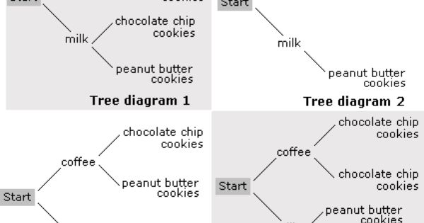 tree diagram worksheet problems solutions probability pinterest worksheets. Black Bedroom Furniture Sets. Home Design Ideas