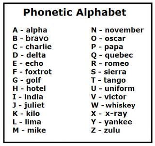 Blogger Phonetic Alphabet Military Alphabet Alphabet Charts