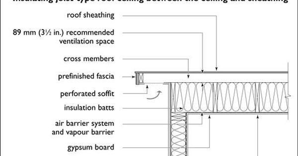 Flat Roof Ventilation Detail Residential City Of Los Angeles Google Search Flat Roof Insulation Roof Sheathing Flat Roof