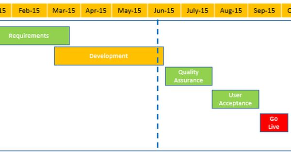 Weekly Status Report Template Excel Project Status Report