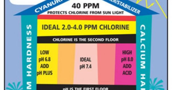 Pool Maintenance Comparing Pool Chemistry To A House Great Infographic Maintenance Tips