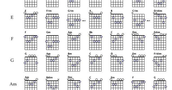 Шпаргалки на гитару аккорды