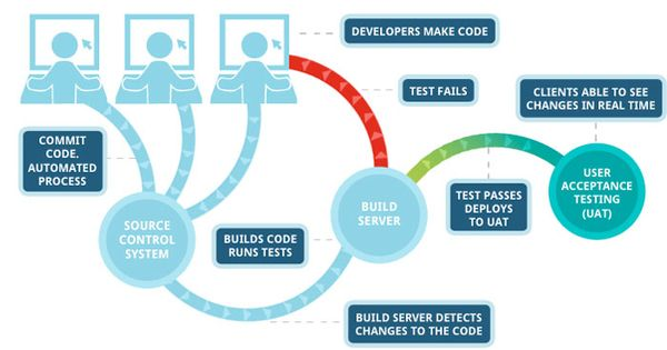 Continuous Integration What Are The Benefits 1 Reduced