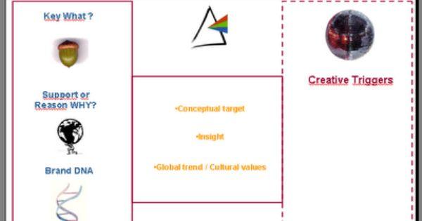 writing great creative briefs