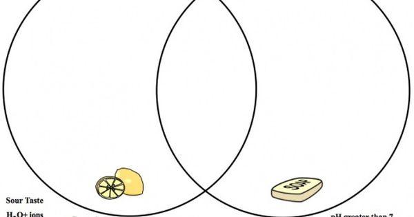 acids and base venn diagram