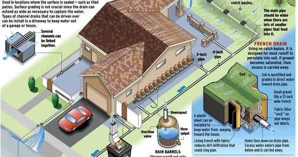 Collect Or Drain Ways To Handle Water On Your Property