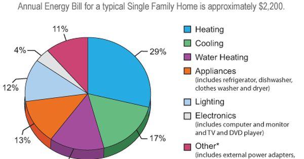 Where Does My Energy Go Energy Energy Use Save Energy