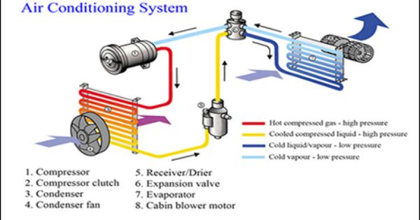 Car Air Conditioning System Before You Call A Ac Repair Man Visit