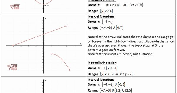 Interval Notation Worksheet With Answers Fresh Algebraic Functions Including Domain And Range She Notations Precalculus Worksheets