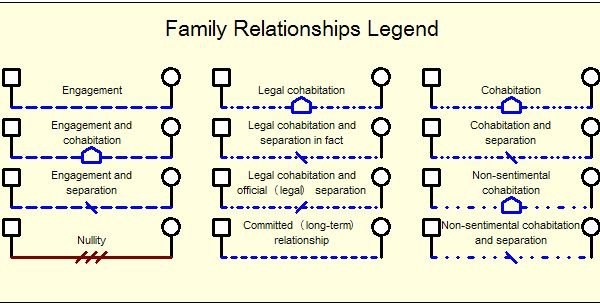 genogram dating symbols A genogram/family tree is a method of showing relationships between people using a drawing why do we create genogram/family trees change is a difficult within a family system.