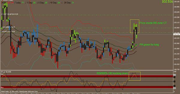 Sistema De Trading Forex Bb Wave Estados Financieros