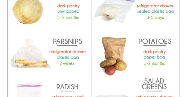 Food Storage -- How to properly store groceries, along with shelf-life of