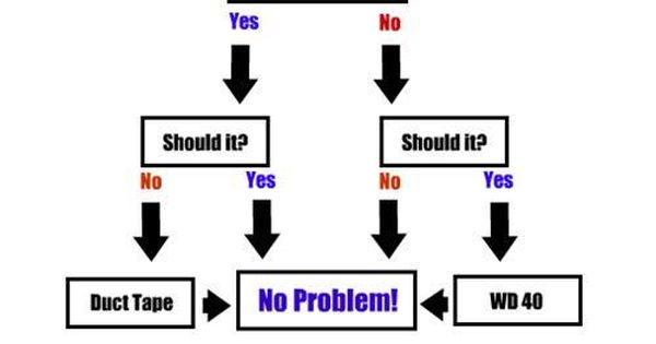 basic home repair flowchart  true and awesome