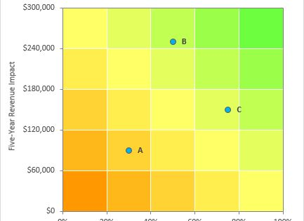 Risk Matrix Charts In Excel Peltier Tech Blog Risk Matrix Chart Excel Tutorials