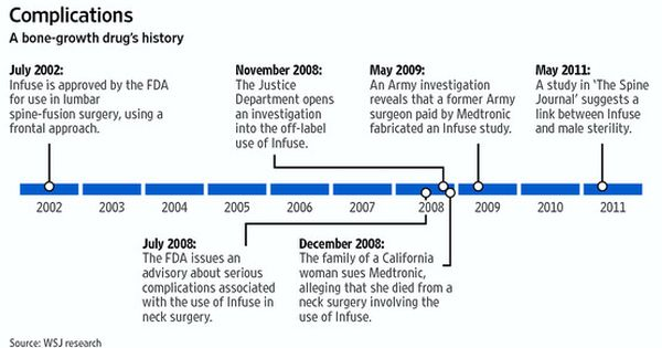 Wsj Medtronic Infuse Timeline Jpg 555 317 Medtronic Medical Device Timeline