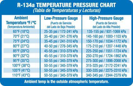 Refrigerant Pt Chart R134a Temperature Chart Chart Low Pressure
