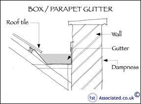 Box Gutters How To Do It Right Box Gutter Parapet Gutter