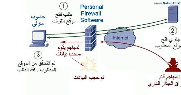 كيف يعمل Spi Firewall مدونة Networkset Templates Commercial Html